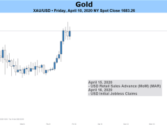Gold Price Rebound May Fizzle on Coronavirus Economic Impact