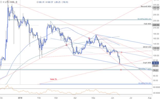 Litecoin Daily Price Chart - LTC/USD