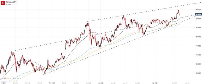 Bitcoin Price Forecast: Cryptos Surge Alongside Coinbase's ...