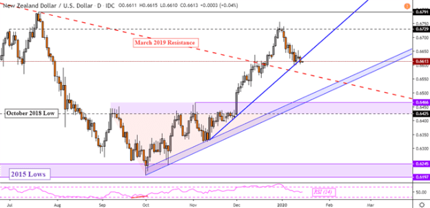 NZD/USD Rate May Fall, S&P 500 Uptrend Pauses Ahead of Trade Deal