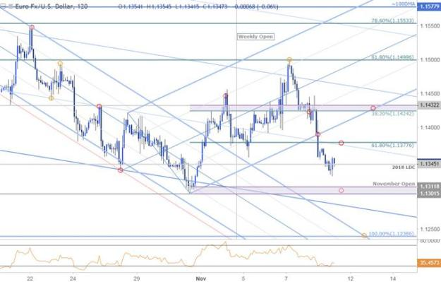 EUR/USD Price Chart - 120min