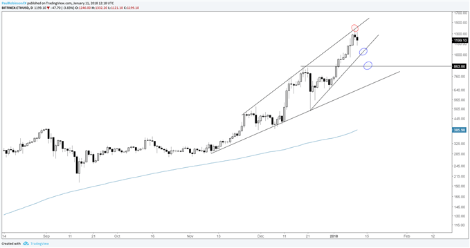 ETHUSD daily log price chart