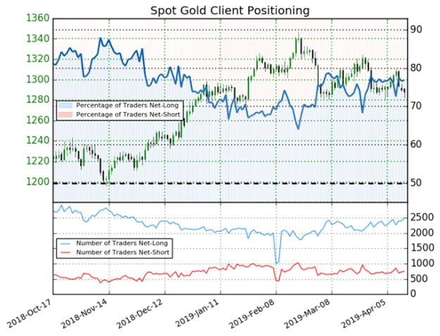 igcs, ig client sentiment index, igcs gold, gold price forecast, gold chart, gold price, gold price chart