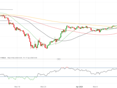 GBP/USD Outlook Brighter, Sentiment Improves