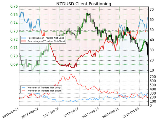 Flightless Bird NZD Sinks To Bottom While USD Stays Strong: SW Report