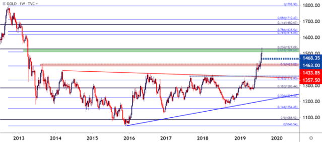 gold weekly cost chart
