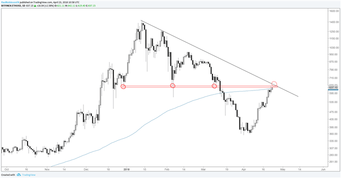 ethusd daily log price chart, confluence of resistance