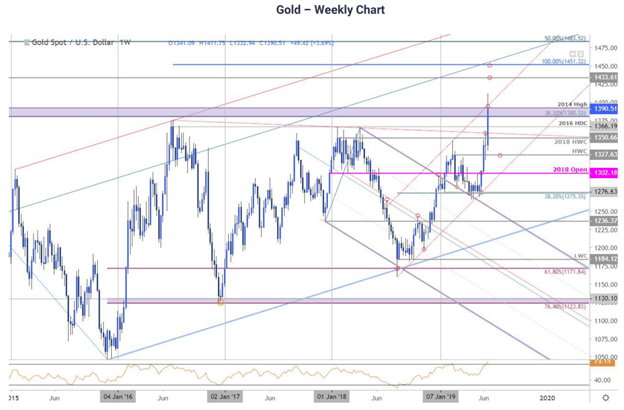 Gold Price Q3 Forecast: Gold Outlook Bullish on Imminent Fed Rate Cut