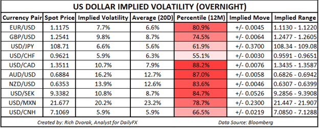 USD Price Outlook US Dollar to EUR GBP AUD CAD Implied Volatility Trading Ranges