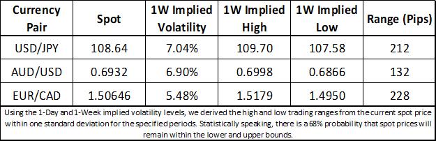 US Dollar, Japanese Yen, Euro, Australian Dollar, Canadian Dollar Trading Range and Volatility