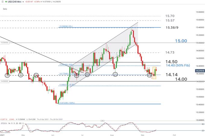 Daily chart USD/ZAR
