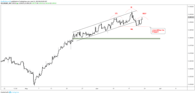 USDCAD and EURGBP Technical Set-ups, Both Looking Weaker Ahead