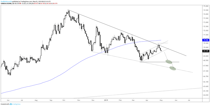 USDINR daily chart, t-line, bear-flag point to lower prices - Gold Price Uninspired By Dollar Weak Spot, Rupee Chart Looks Good