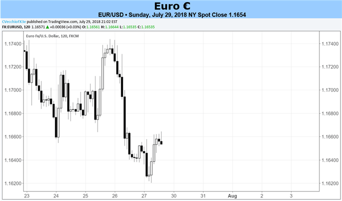 Euro Forecast: Euro Unlikely to Find Direction Between July CPI or Q2'18 GDP