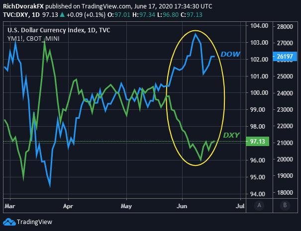 USD Price Chart US Dollar Dow Jones Industrial Average Relationship
