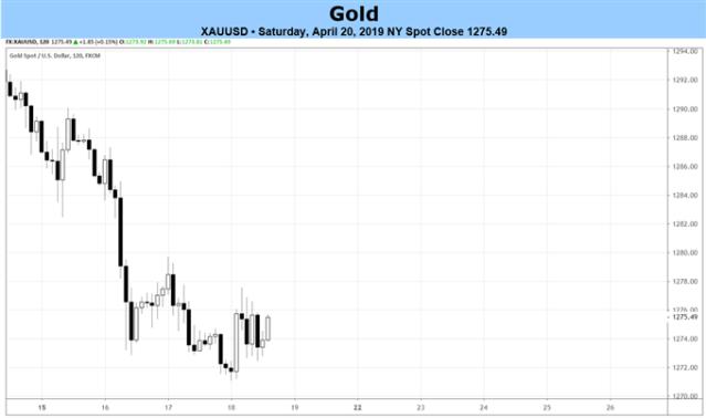 gold price forecast, gold fundamental forecast, gold price chart, gold chart, gold price