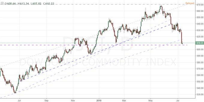 A Nasdaq Record Vs Commodity Slump, EURUSD Unmoved by Fed and ECB Hike Talk