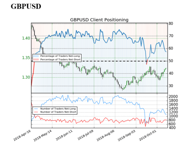 GBPUSD Weekly Technical Outlook: Turning Short-Term Negative