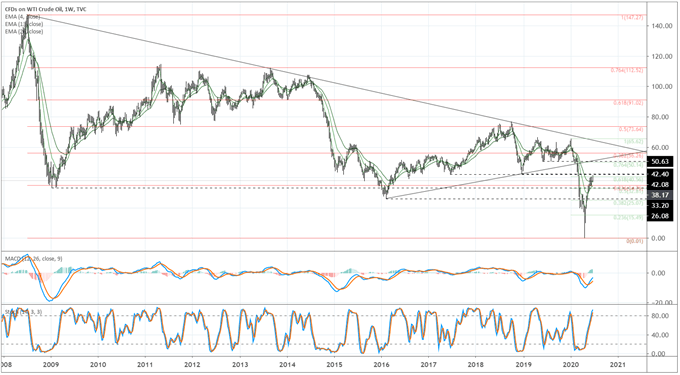 Weekly Crude Oil Technical Forecast: Losing Momentum