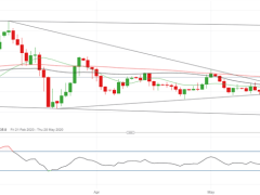 EUR/USD Outlook Lifted Long-Term by Recovery Fund Plan