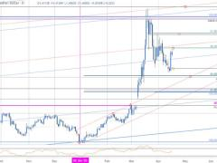 Canadian Dollar Price Outlook: USD/CAD Breakout Under Review