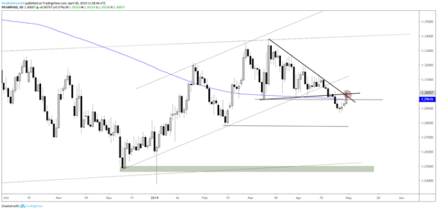 GBPUSD daily chart, running into resistance