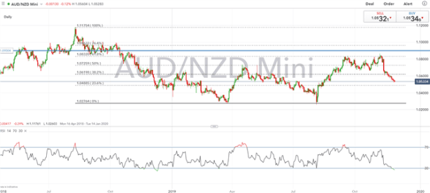 Australian Dollar Technical Forecast: AUD/USD & AUD/NZD Eyes Critical Levels