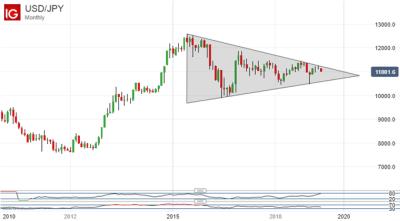 US Dollar Vs Japanese Yen, Monthly Chart
