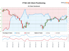 Our data shows traders are now net-short FTSE 100 for the first time since Jun 09, 2020 when FTSE 100 traded near 6,346.00.