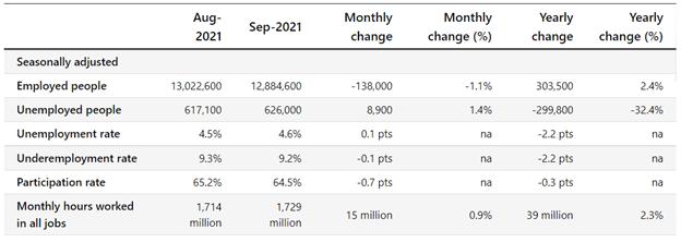 AUD/USD Points Higher Despite Mixed Employment Data