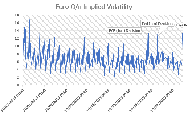 EUR/USD Expected to be Most Volatile Currency on ECB Decision, Beware of Surprise