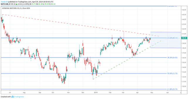 GM stock price date earnings