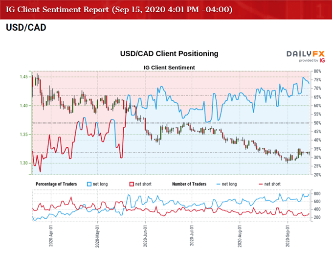 Image of IG Client Sentiment for USD/CAD