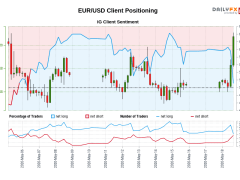 Our data shows traders are now net-short EUR/USD for the first time since May 06, 2020 when EUR/USD traded near 1.08.