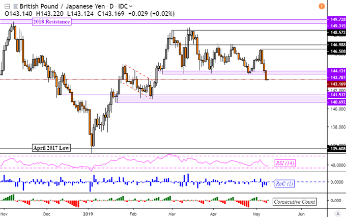 GBP/JPY Support Taken Out on Brexit Talks, Japanese Yen May Rise