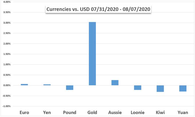 FX vs Gold vs USD