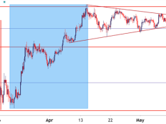 Gold Prices Build into Bull Pennant