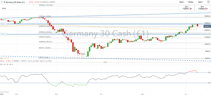 DAX 30 & Euro Stoxx 50 Outlook: Reaching a Turning Point?