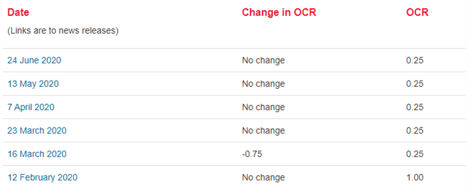 Image of RBNZ interest rate decisions