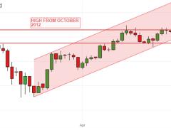 Gold Prices Retreat As Hopes For Virus-Lockdown Rollbacks Endure