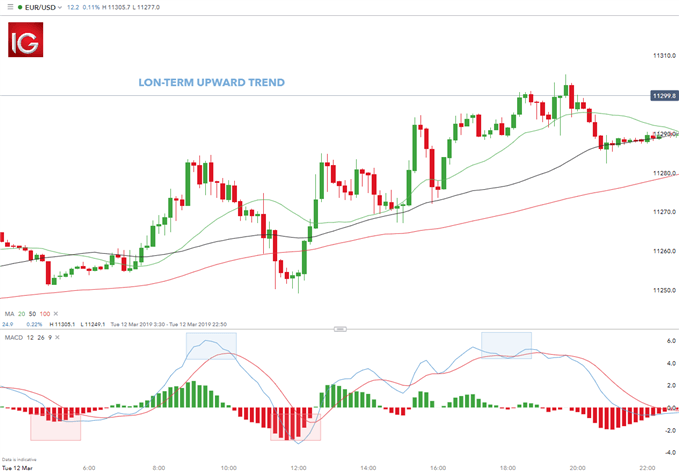 scalp trading EUR/USD