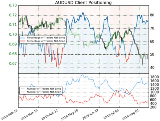 Australian Dollar Outlook Grim on Yield Curve as Jobs Data Looms