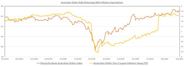 Australian Dollar vs inflation