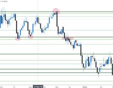 USD/CHF Runs into Resistance as USD Strength Abates