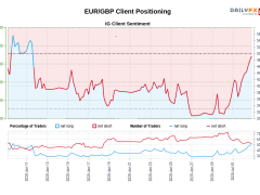 Our data shows traders are now net-long EUR/GBP for the first time since Jun 11, 2020 when EUR/GBP traded near 0.90.