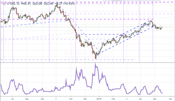 S&P 500 Firms, EURUSD and USDCAD Waver on Flood of Trade War Rumors