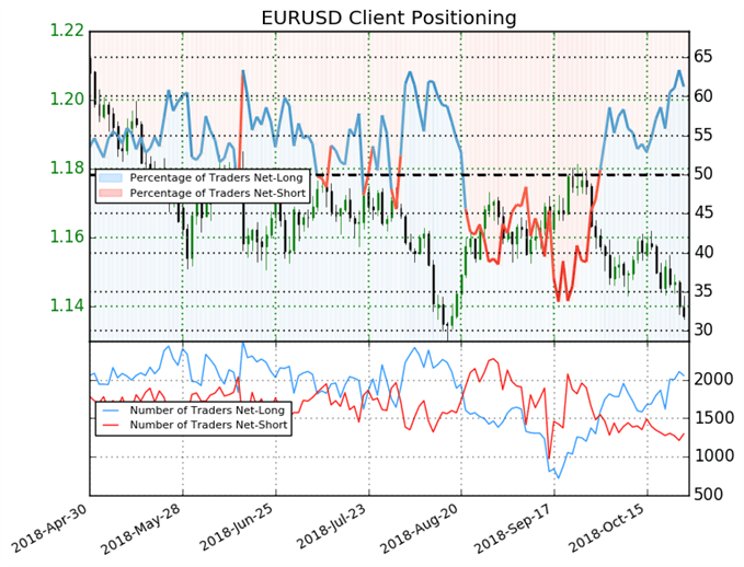 EUR/USD: Weekly Short Positions Drop 13%