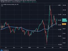 US Dollar & VIX Index Climb, Stock Market Rally at Wits End?