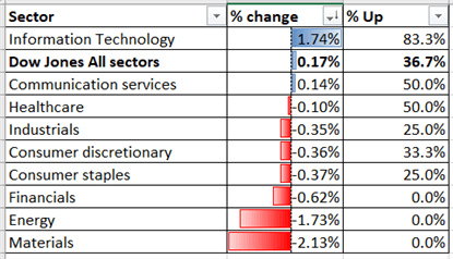Dow Jones Struggles to Hold Gains. Nikkei 225, Hang Seng May Rebound