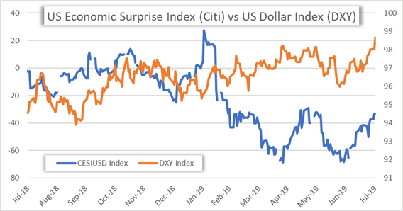 US Economic Surprise Index and DXY US Dollar Index Price Chart